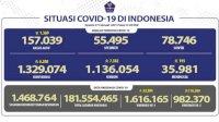 Pasien Positif COVID-19 Tercatat Sebanyak 1.329.074 Kasus