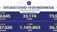 Update 2 Maret, Kesembuhan COVID-19 Terus Meningkat Menjadi 1.160.863 Orang